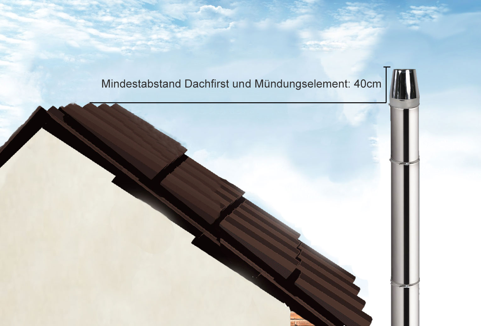 Abstand Mündungselement und Dachfirst