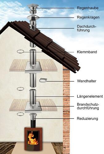 Edelstahlschornstein Bausatz Innenmontage