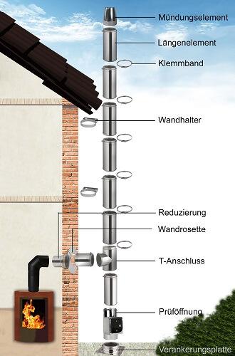 Bodenmontage des Edelstahlschornsteins an der Außenwand